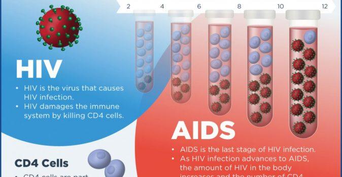 HIVvsAIDS_FB