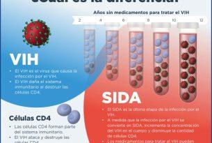 HIVvsAIDS_Sp_FB_main